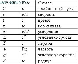 Физика пёрышкин а в7 автор: турчина н в2008