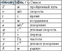 Краткий справочник по физике.