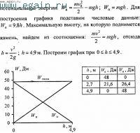 Решение задач по физике №24. Физические основы механики. Динамика.